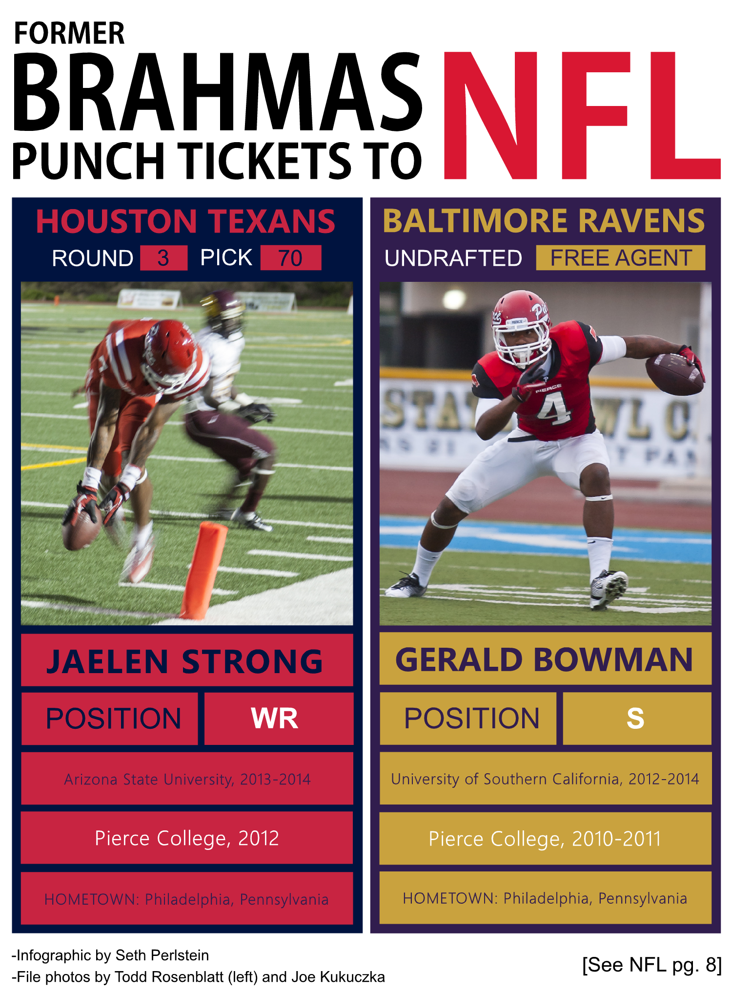 Former Pierce College receiver and safety head to the NFL via draft, free agency
