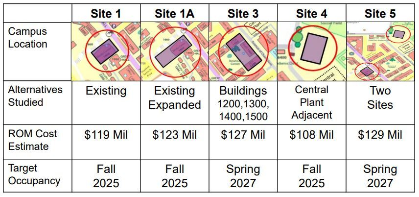 New building proposal stirs controversy