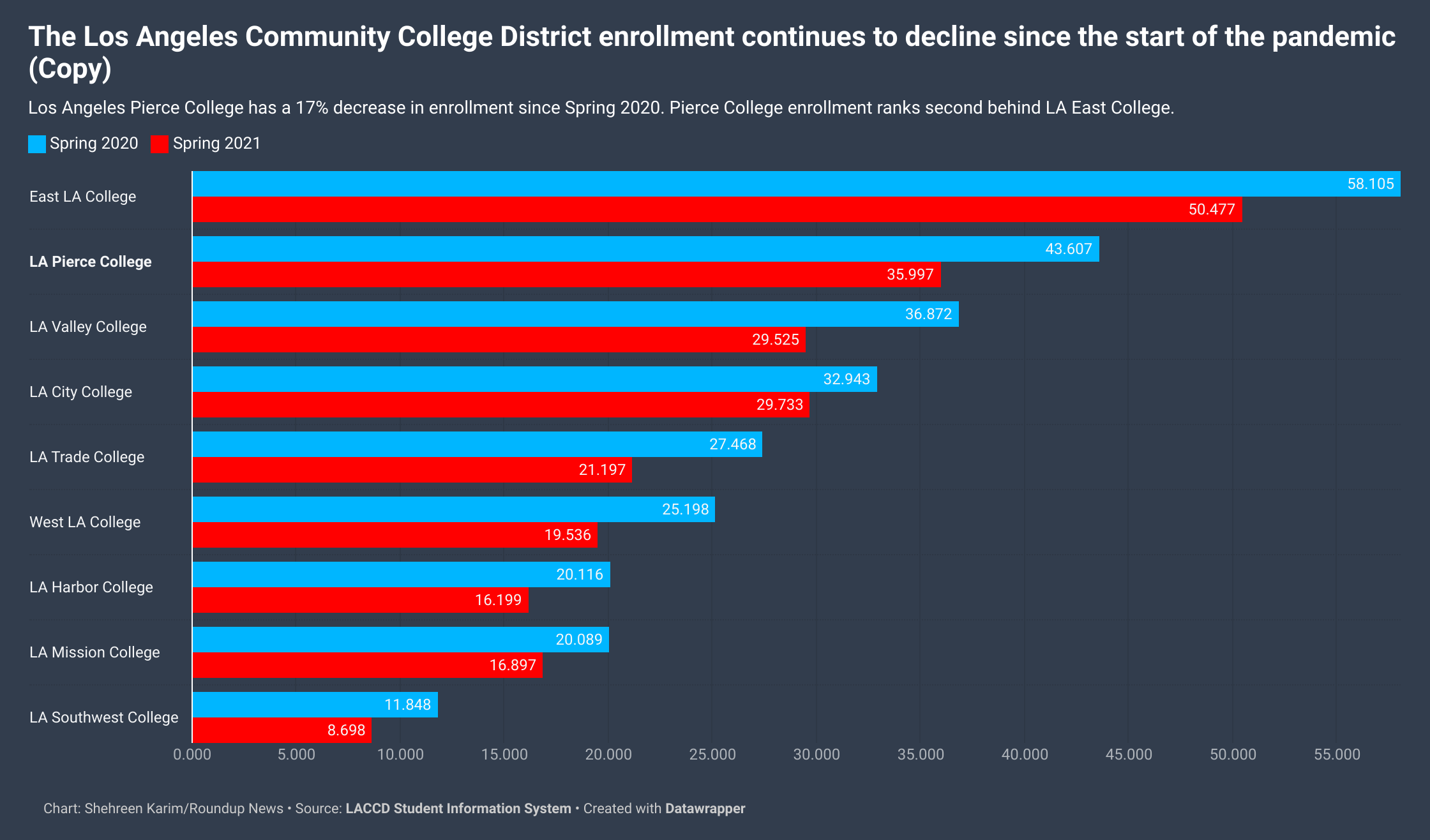 Enrollment drops for second consecutive year